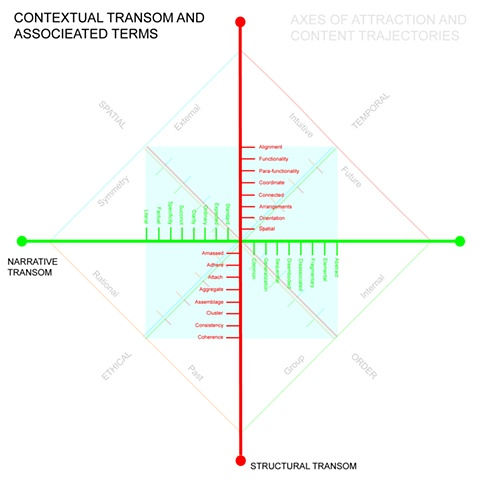 Expression - Context Overlay of Content Trajectories
