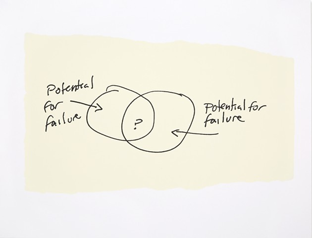 Venn diagram of failure, comedy queer art diagram art, failure art, funny