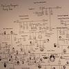 The Lone Ranger's family tree
