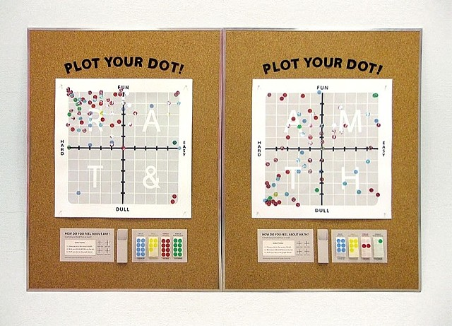 Plot Your Dot (Hard-Easy) (Fun-Dull)