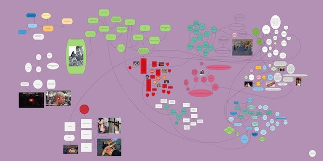 Lenses 1 & 2 - Culture and Ethics, Roundtable Performance Art Map