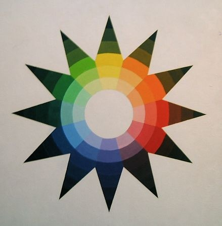 Johannes Itten color star