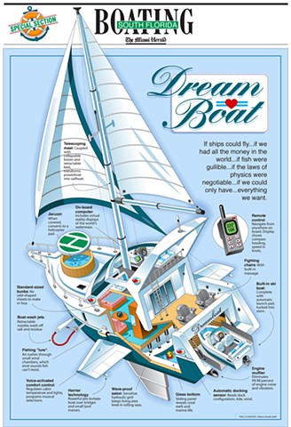 vector informational graphic of marine craft