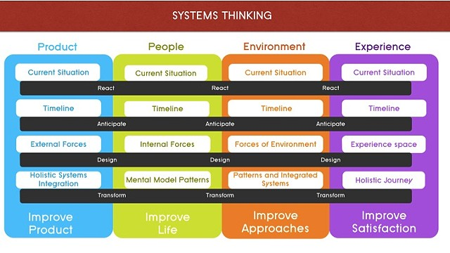 Systems Thinking Methodology as it relates to the Creative Design Process