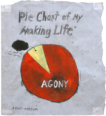 Pie Chart of My Waking Life