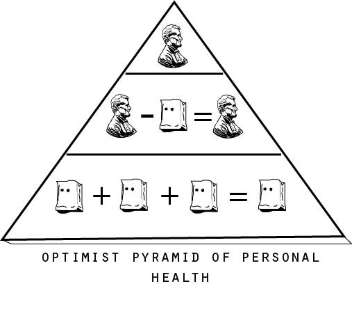 Pyramid of Personal Health