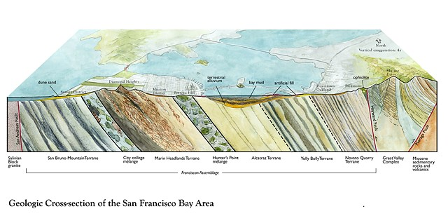 Geologic Cross-section of the San Francisco Bay Area Franciscan Assemblage watercolor by Emily Underwood Geologic illustration