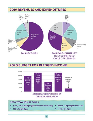 Infographic from Narrative Budget