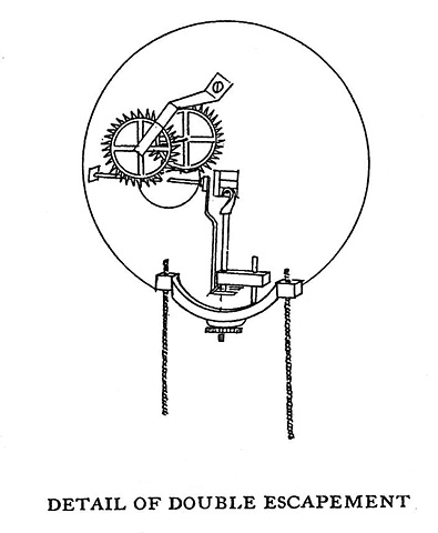 Detail of Double Escapement Sources