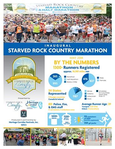 2014 Starved Rock Marathon Infographic