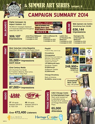 2014 Lockport Old Canal Days Infographic